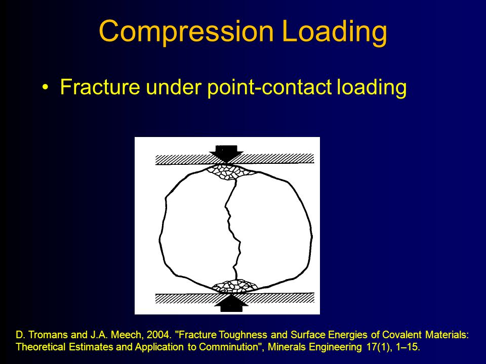 Compression Loading Fracture under point-contact loading D. Tromans and J.A. Meech, 2004.