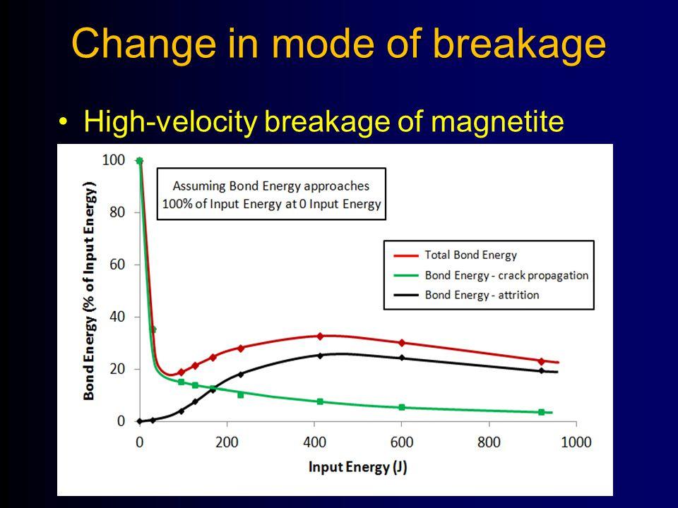 Change in mode of breakage High-velocity breakage of magnetite