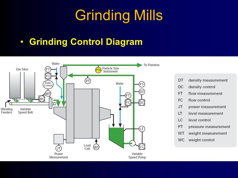 Grinding Mills Grinding Control Diagram