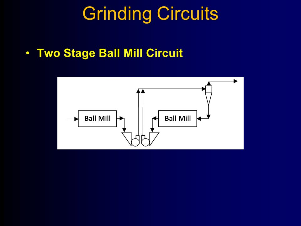 Grinding Circuits Two Stage Ball Mill Circuit