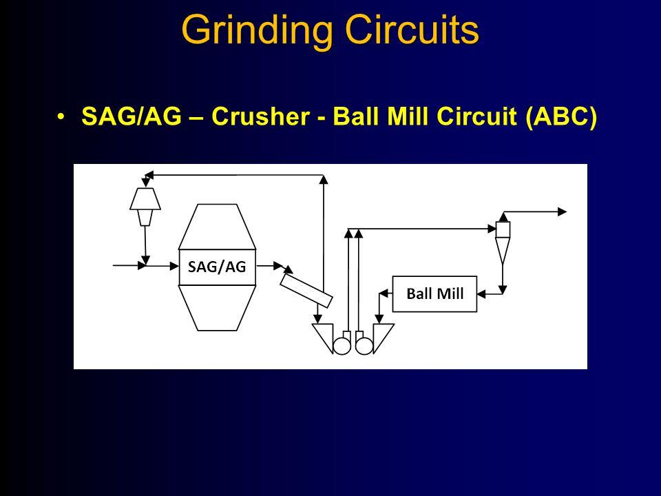Grinding Circuits SAG/AG – Crusher - Ball Mill Circuit (ABC)