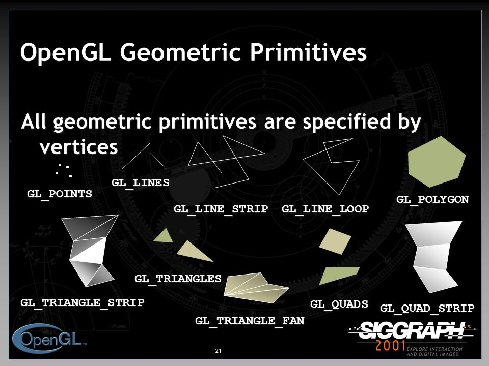 21 OpenGL Geometric Primitives All geometric primitives are specified by vertices GL_QUAD_STRIP GL_POLYGON GL_TRIANGLE_STRIP GL_TRIANGLE_FAN GL_POINTS GL_LINES GL_LINE_LOOP GL_LINE_STRIP GL_TRIANGLES GL_QUADS