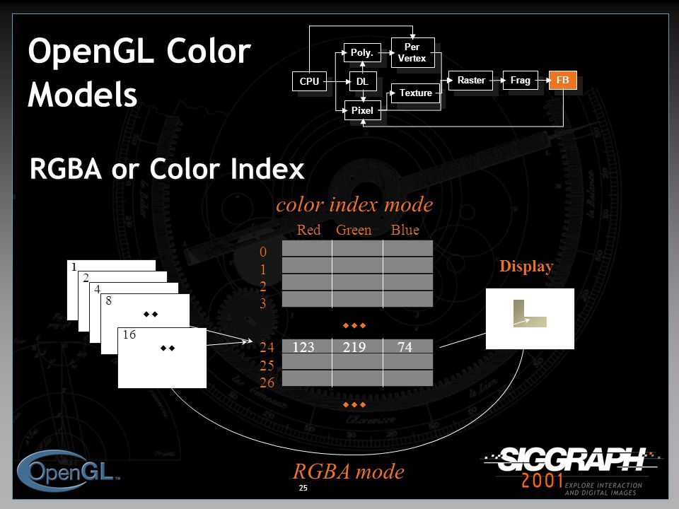 25 OpenGL Color Models RGBA or Color Index color index mode Display 1 2 4 8 16  RedGreenBlue 0 1 2 3 24 25 26 12321974  RGBA mode CPU DL Poly.