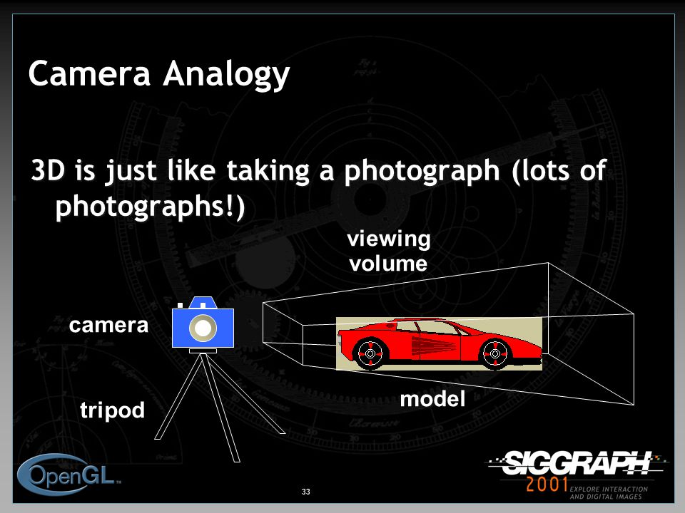 33 Camera Analogy 3D is just like taking a photograph (lots of photographs!) camera tripod model viewing volume