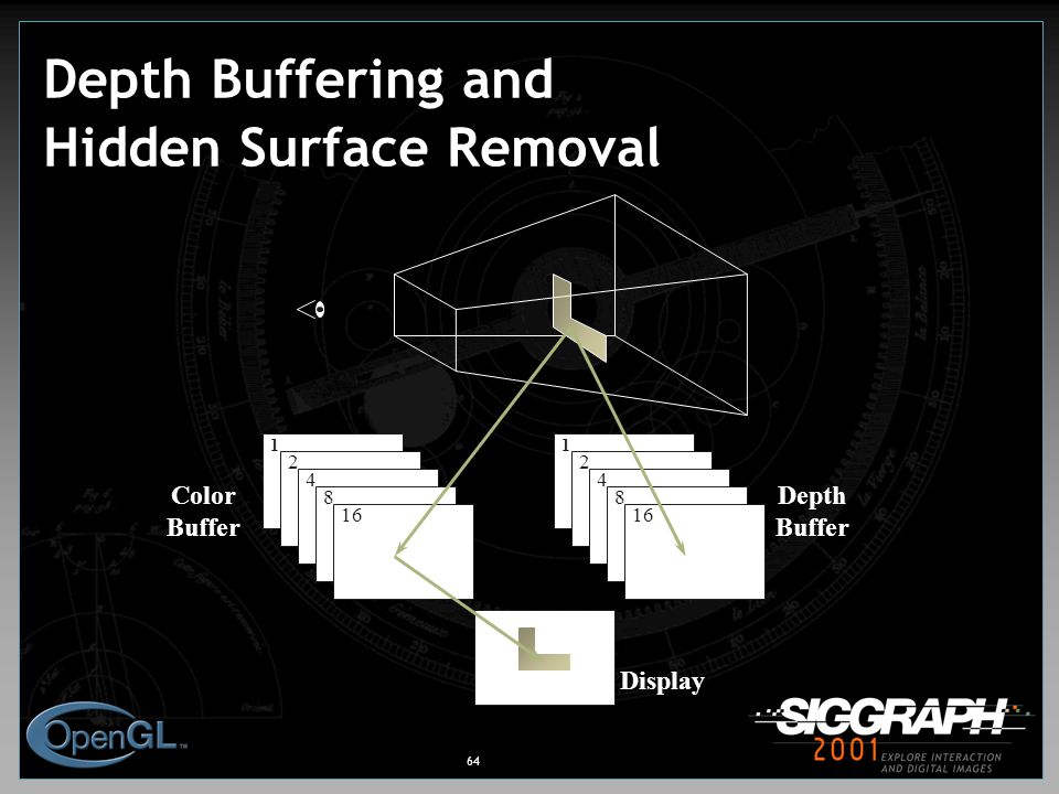 64 Depth Buffering and Hidden Surface Removal 1 2 4 8 16 1 2 4 8 Color Buffer Depth Buffer Display