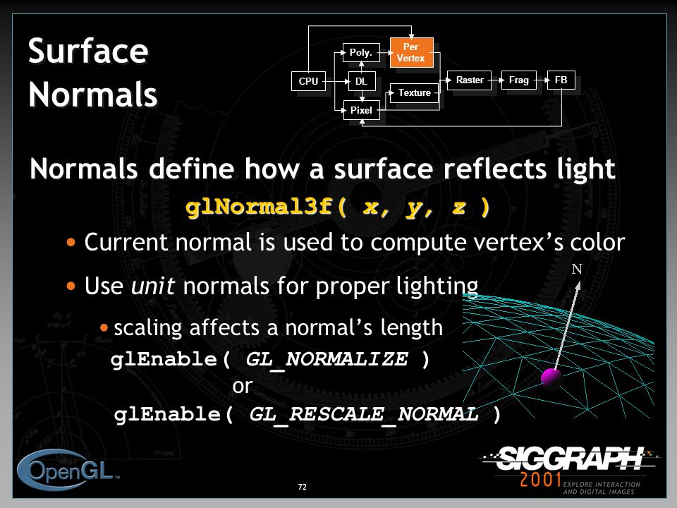 72 Surface Normals Normals define how a surface reflects light glNormal3f( x, y, z ) Current normal is used to compute vertex's color Use unit normals for proper lighting scaling affects a normal's length glEnable( GL_NORMALIZE ) or glEnable( GL_RESCALE_NORMAL ) CPU DL Poly.