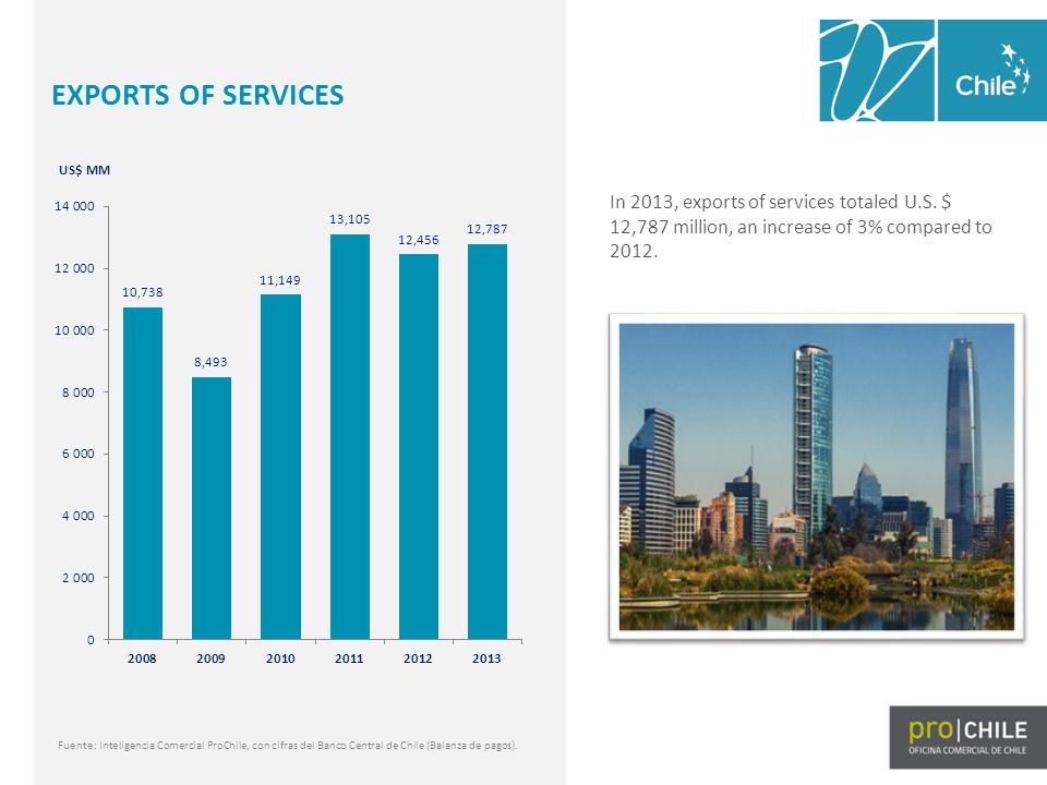 In 2013, exports of services totaled U.S. $ 12,787 million, an increase of 3% compared to 2012.