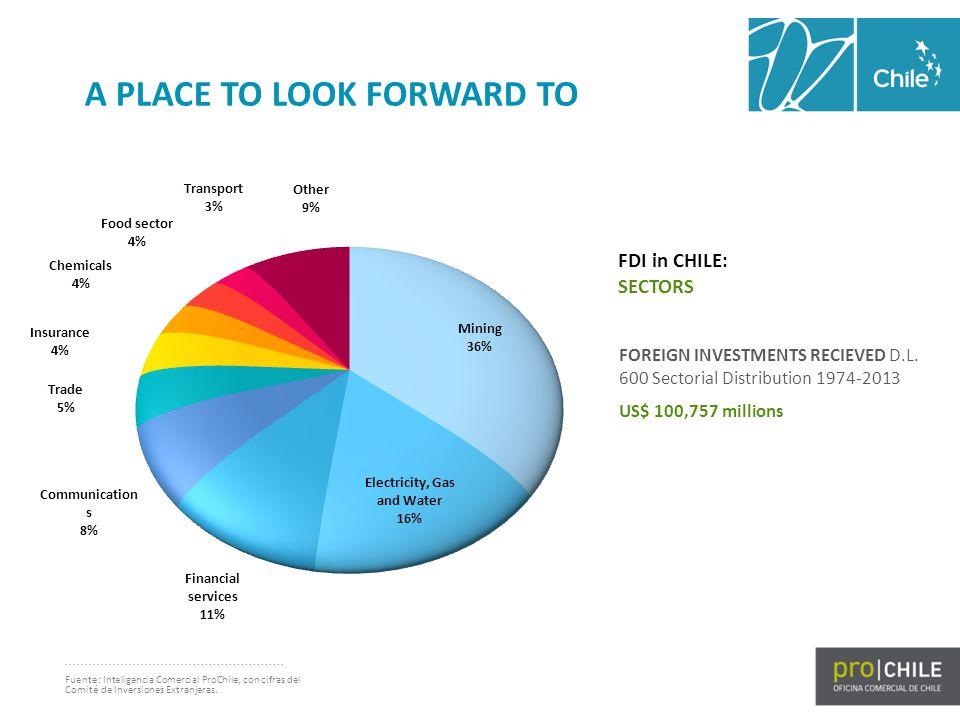 Fuente: Inteligencia Comercial ProChile, con cifras del Comité de Inversiones Extranjeras. FDI in CHILE: SECTORS FOREIGN INVESTMENTS RECIEVED D.L. 600