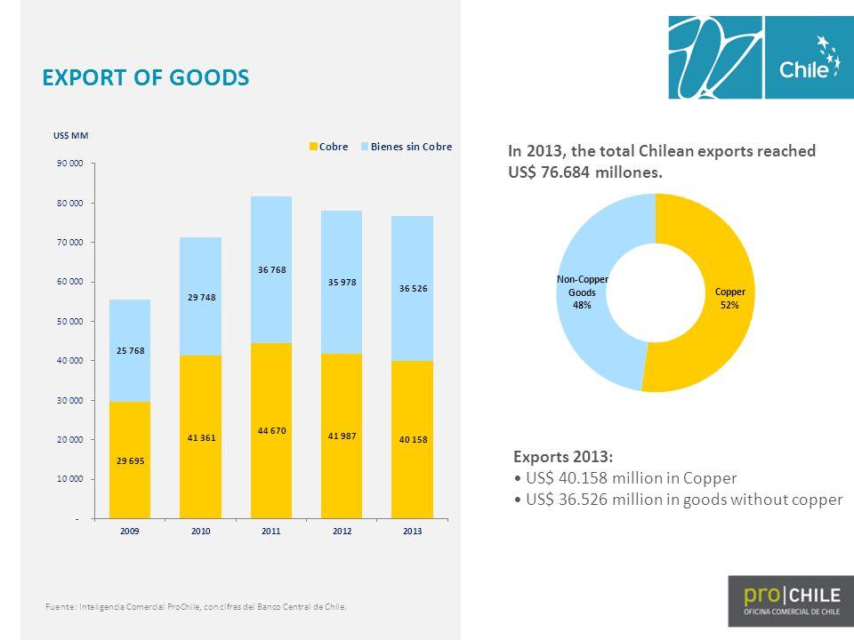 Fuente: Inteligencia Comercial ProChile, con cifras del Banco Central de Chile. Exports 2013: US$ 40.158 million in Copper US$ 36.526 million in goods