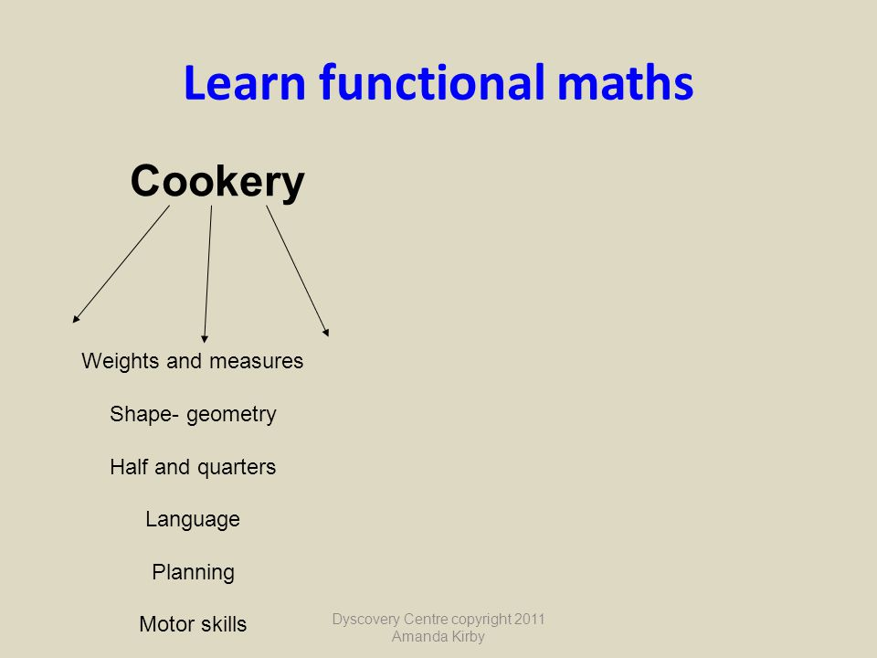 Learn functional maths Cookery Weights and measures Shape- geometry Half and quarters Language Planning Motor skills Dyscovery Centre copyright 2011 A