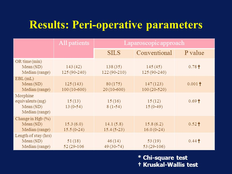 Results: Peri-operative parameters All patientsLaparoscopic approach SILSConventionalP value OR time (min) Mean (SD) Median (range) 143 (42) 125 (90-2
