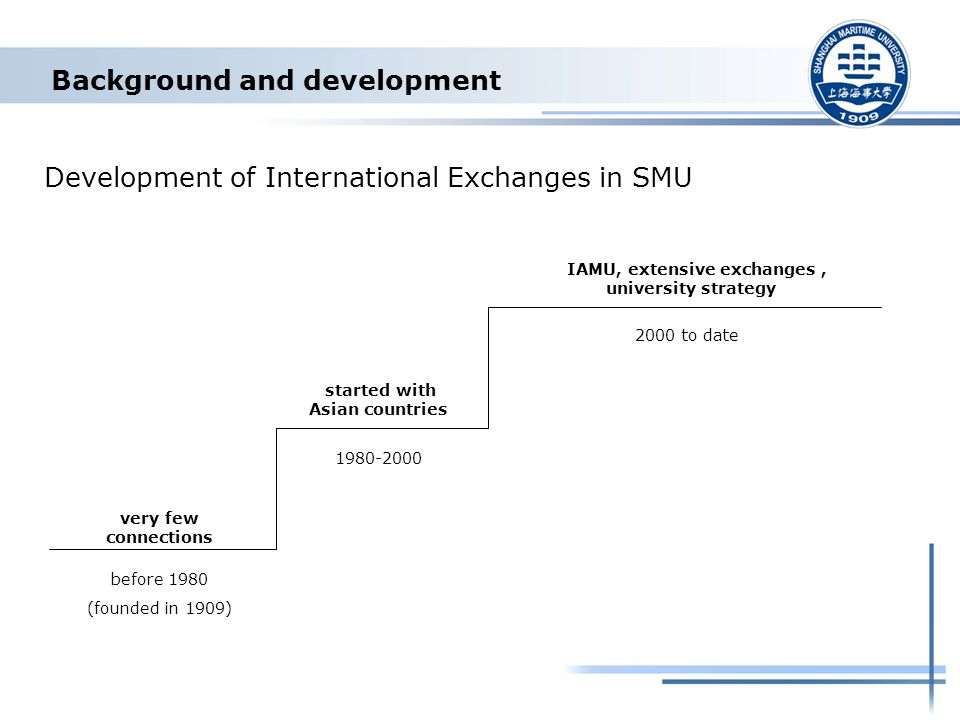 Background and development Development of International Exchanges in SMU before 1980 (founded in 1909) 1980-2000 2000 to date very few connections started with Asian countries IAMU, extensive exchanges, university strategy