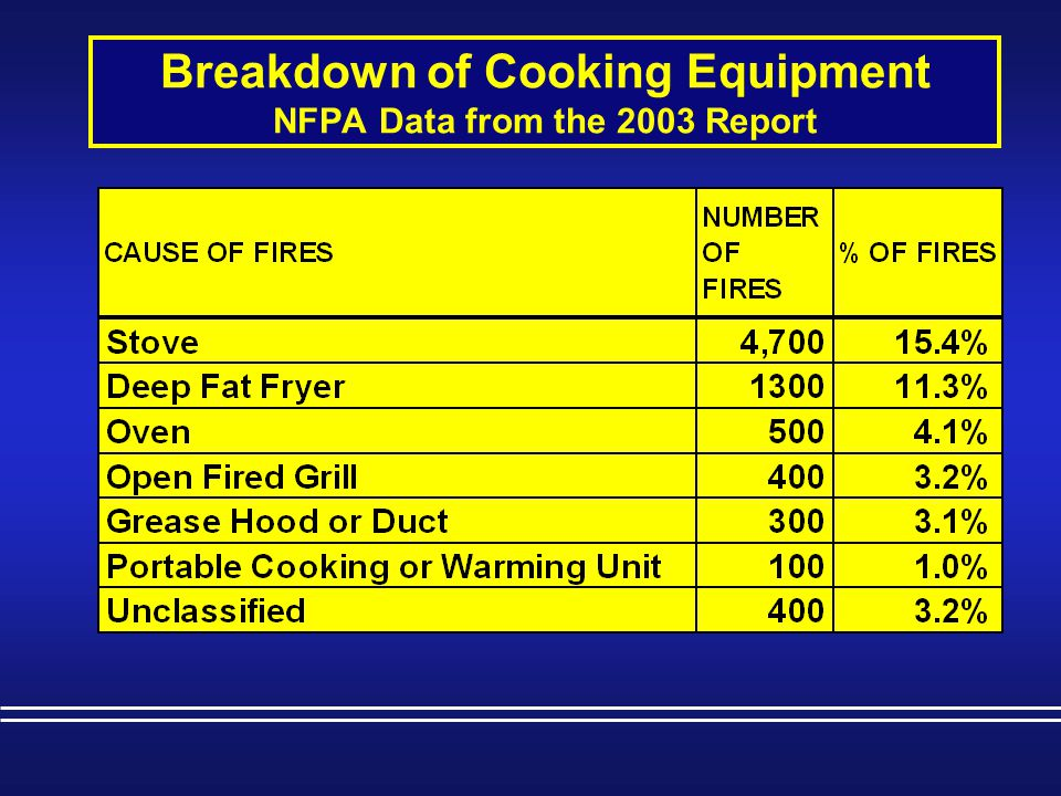 Codes & Standards that Apply In addition to NFPA 96 & 17A