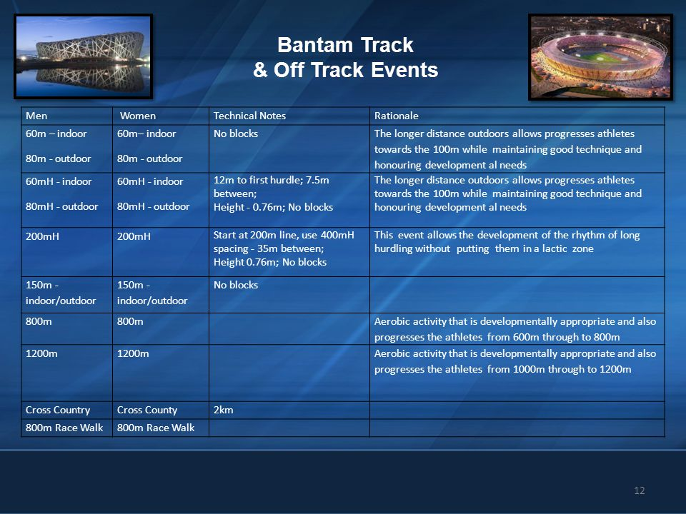 12 Bantam Track & Off Track Events Men WomenTechnical NotesRationale 60m – indoor 80m - outdoor 60m– indoor 80m - outdoor No blocks The longer distanc