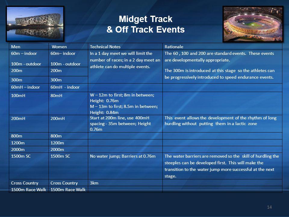14 Midget Track & Off Track Events Men WomenTechnical NotesRationale 60m – indoor 100m - outdoor 60m– indoor 100m - outdoor In a 1 day meet we will li