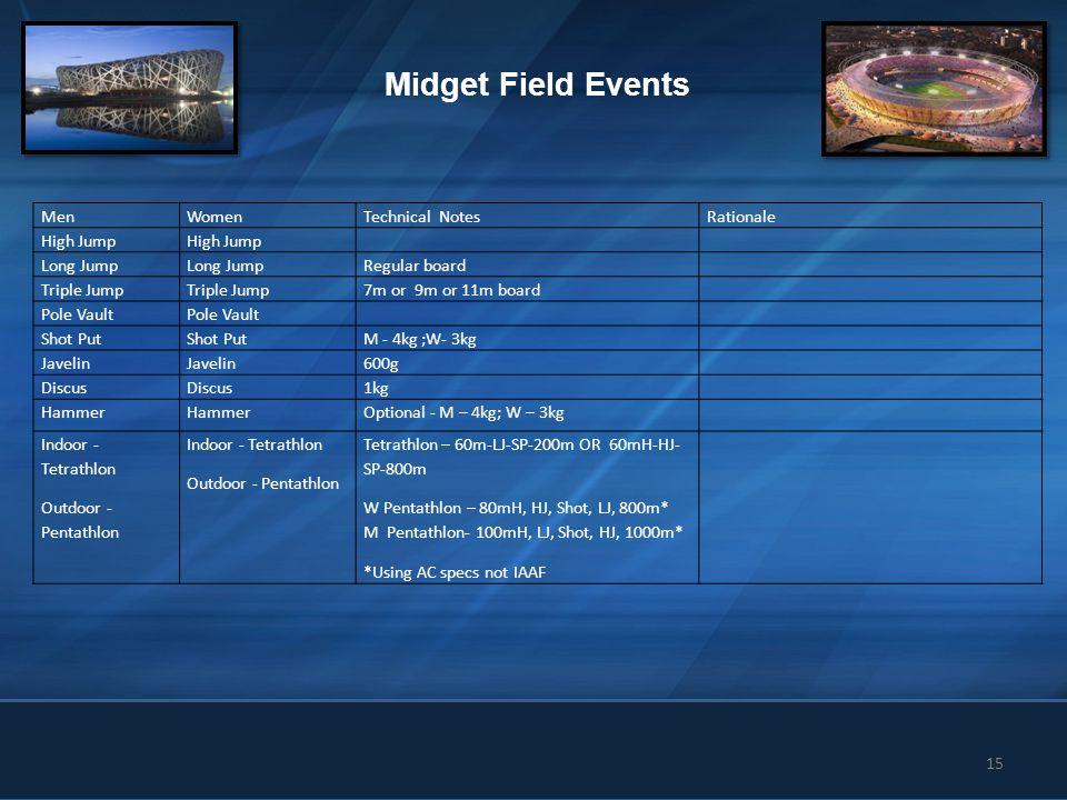 15 Midget Field Events MenWomenTechnical NotesRationale High Jump Long Jump Regular board Triple Jump 7m or 9m or 11m board Pole Vault Shot Put M - 4k