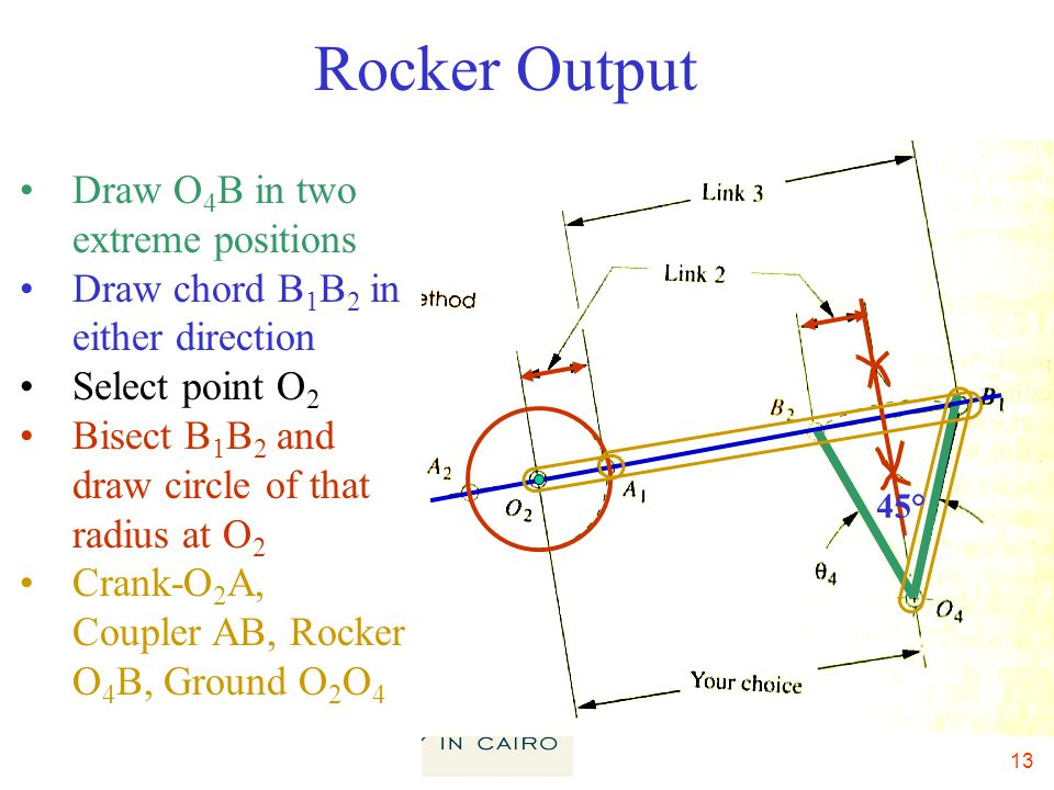 13 Rocker Output Draw O 4 B in two extreme positions Draw chord B 1 B 2 in either direction Select point O 2 Bisect B 1 B 2 and draw circle of that radius at O 2 Crank-O 2 A, Coupler AB, Rocker O 4 B, Ground O 2 O 4 45°