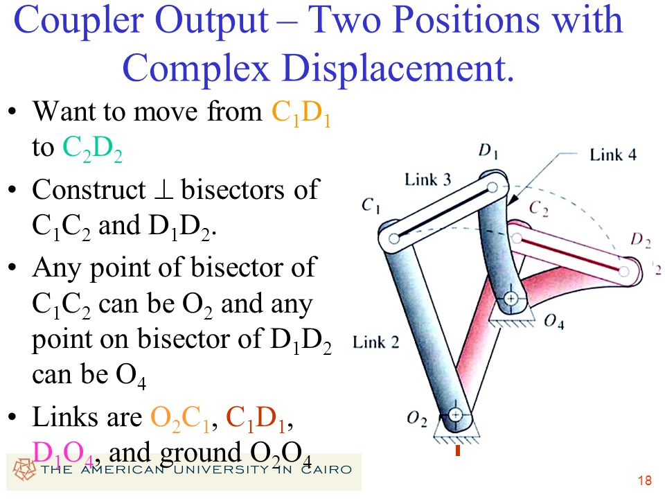 18 Coupler Output – Two Positions with Complex Displacement. Want to move from C 1 D 1 to C 2 D 2 Construct  bisectors of C 1 C 2 and D 1 D 2. Any po
