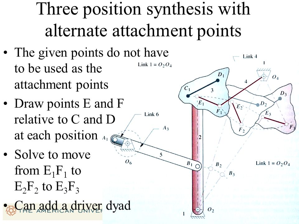 22 C1C1 D1D1 D2D2 D3D3 C2C2 C3C3 Three position synthesis with alternate attachment points The given points do not have to be used as the attachment p