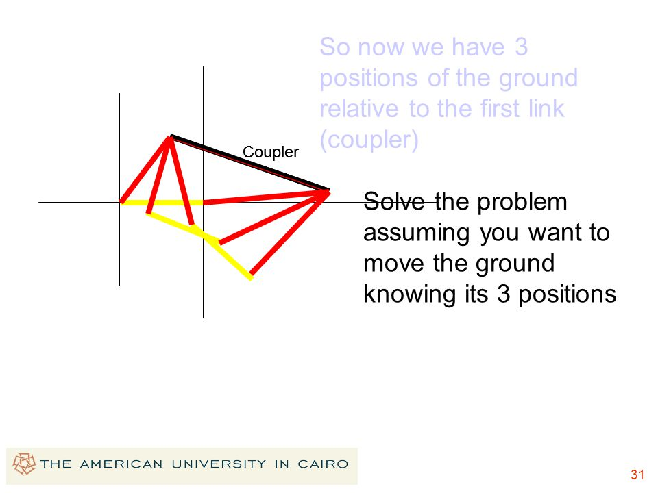 31 So now we have 3 positions of the ground relative to the first link (coupler) Solve the problem assuming you want to move the ground knowing its 3