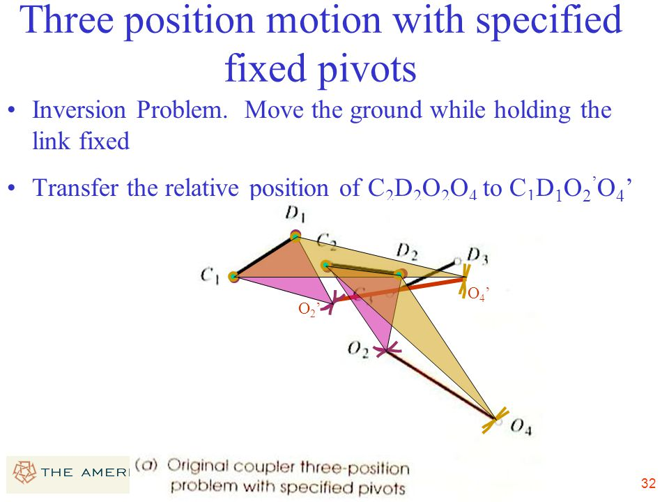32 Three position motion with specified fixed pivots Inversion Problem. Move the ground while holding the link fixed Transfer the relative position of