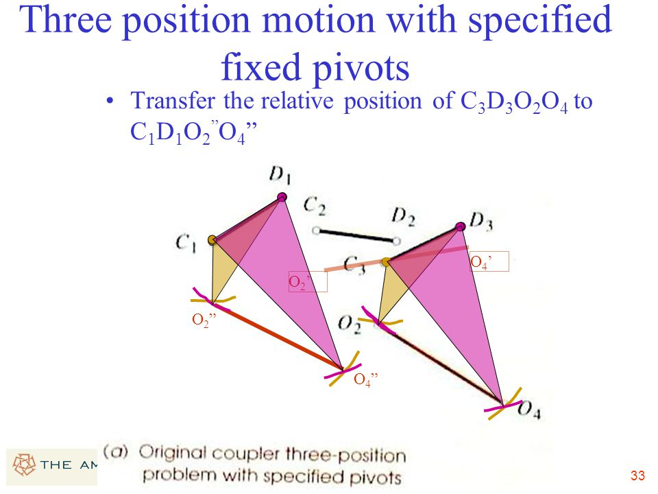 33 Three position motion with specified fixed pivots Transfer the relative position of C 3 D 3 O 2 O 4 to C 1 D 1 O 2 O 4 O2'O2' O4'O4' O2 O2 O4 O4