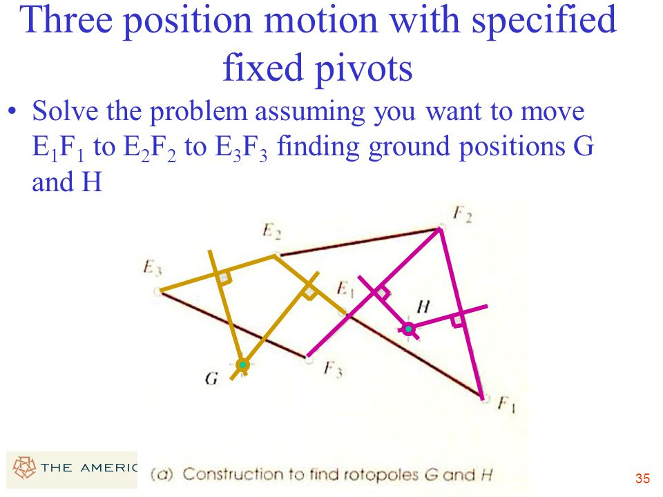 35 Three position motion with specified fixed pivots Solve the problem assuming you want to move E 1 F 1 to E 2 F 2 to E 3 F 3 finding ground position