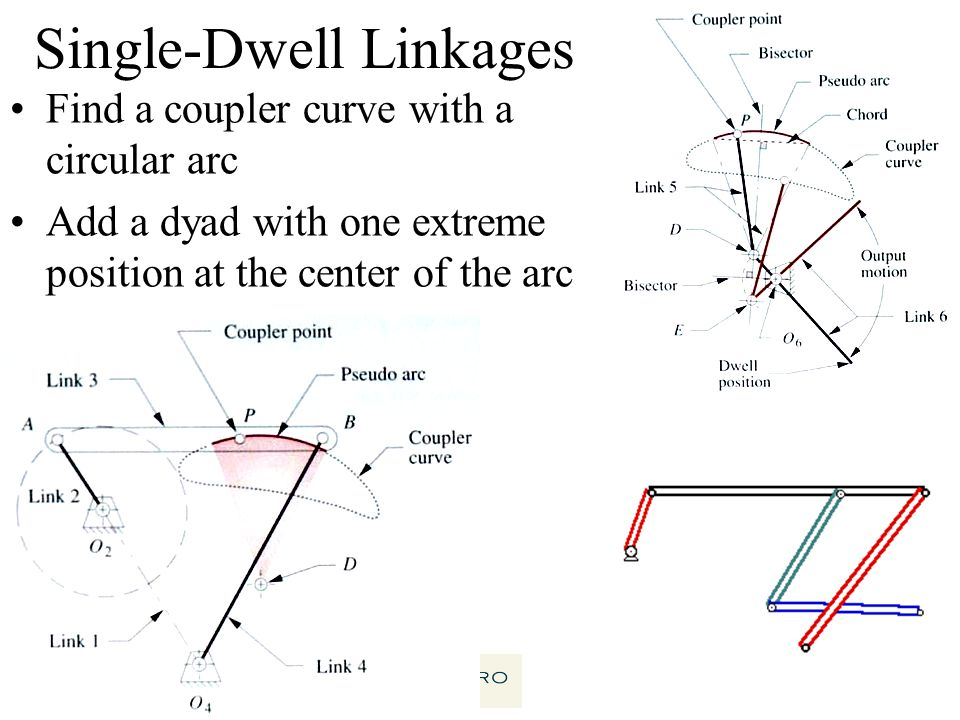 54 Single-Dwell Linkages Find a coupler curve with a circular arc Add a dyad with one extreme position at the center of the arc