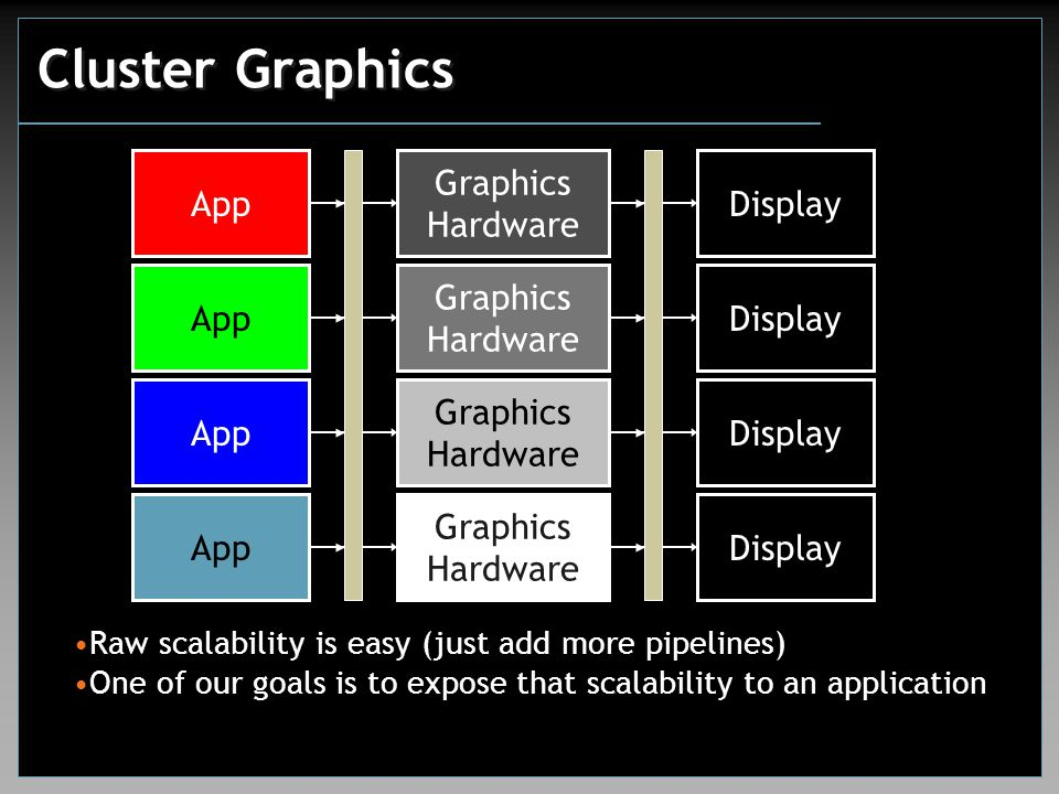 Cluster Graphics Raw scalability is easy (just add more pipelines) One of our goals is to expose that scalability to an application App Graphics Hardware DisplayApp Graphics Hardware DisplayApp Graphics Hardware DisplayApp Graphics Hardware Display