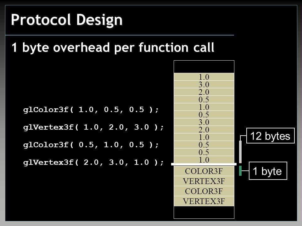 1 byte 12 bytes Protocol Design 1 byte overhead per function call glColor3f( 1.0, 0.5, 0.5 ); COLOR3F 1.0 0.5 VERTEX3F 1.0 2.0 3.0 COLOR3F 0.5 1.0 0.5 VERTEX3F 2.0 3.0 1.0 glVertex3f( 1.0, 2.0, 3.0 ); glColor3f( 0.5, 1.0, 0.5 ); glVertex3f( 2.0, 3.0, 1.0 );