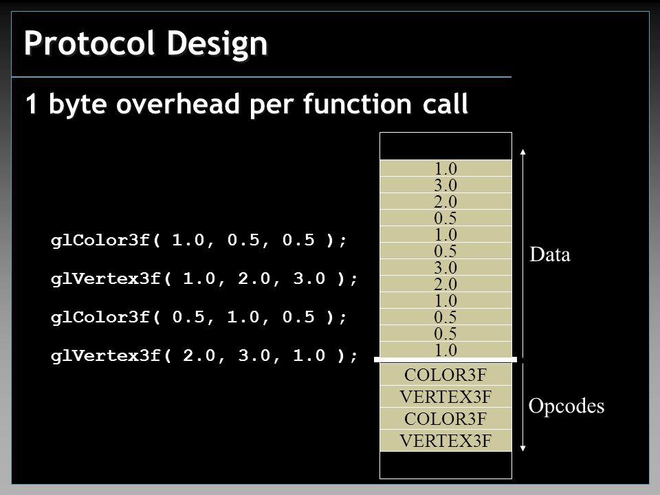 Protocol Design 1 byte overhead per function call glColor3f( 1.0, 0.5, 0.5 ); COLOR3F 1.0 0.5 VERTEX3F 1.0 2.0 3.0 COLOR3F 0.5 1.0 0.5 VERTEX3F 2.0 3.0 1.0 glVertex3f( 1.0, 2.0, 3.0 ); glColor3f( 0.5, 1.0, 0.5 ); glVertex3f( 2.0, 3.0, 1.0 ); Opcodes Data