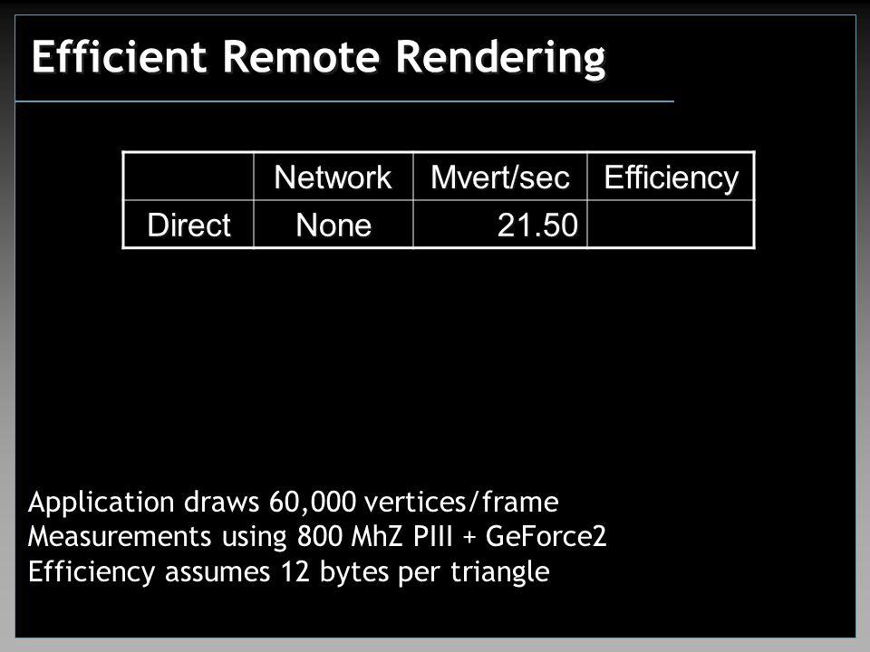Efficient Remote Rendering NetworkMvert/secEfficiency DirectNone21.50 Application draws 60,000 vertices/frame Measurements using 800 MhZ PIII + GeForce2 Efficiency assumes 12 bytes per triangle