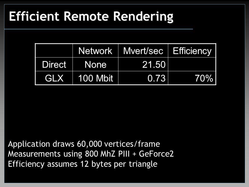 Efficient Remote Rendering NetworkMvert/secEfficiency DirectNone21.50 GLX 100 Mbit 0.7370% Application draws 60,000 vertices/frame Measurements using 800 MhZ PIII + GeForce2 Efficiency assumes 12 bytes per triangle