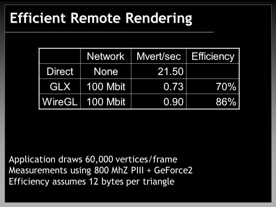 Efficient Remote Rendering NetworkMvert/secEfficiency DirectNone21.50 GLX 100 Mbit 0.7370% WireGL 0.9086% Application draws 60,000 vertices/frame Measurements using 800 MhZ PIII + GeForce2 Efficiency assumes 12 bytes per triangle