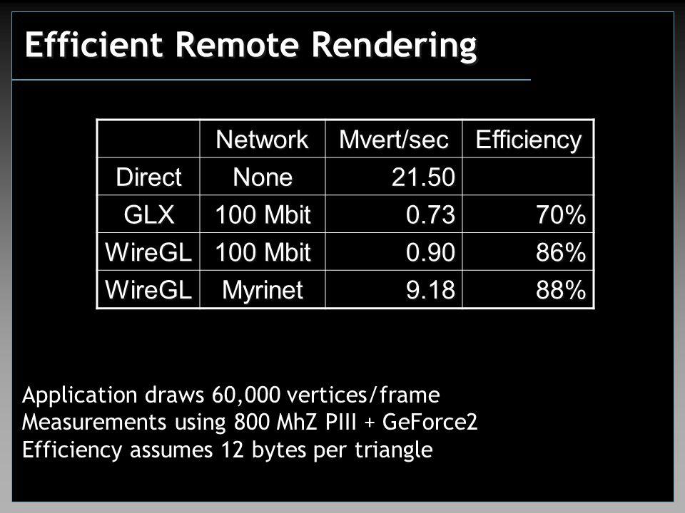 Efficient Remote Rendering NetworkMvert/secEfficiency DirectNone21.50 GLX 100 Mbit 0.7370% WireGL 0.9086% WireGLMyrinet9.1888% Application draws 60,000 vertices/frame Measurements using 800 MhZ PIII + GeForce2 Efficiency assumes 12 bytes per triangle
