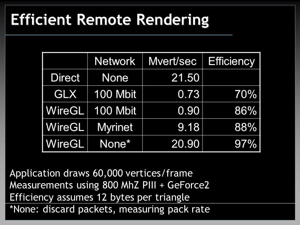 Efficient Remote Rendering NetworkMvert/secEfficiency DirectNone21.50 GLX 100 Mbit 0.7370% WireGL 0.9086% WireGLMyrinet9.1888% WireGLNone*20.9097% App