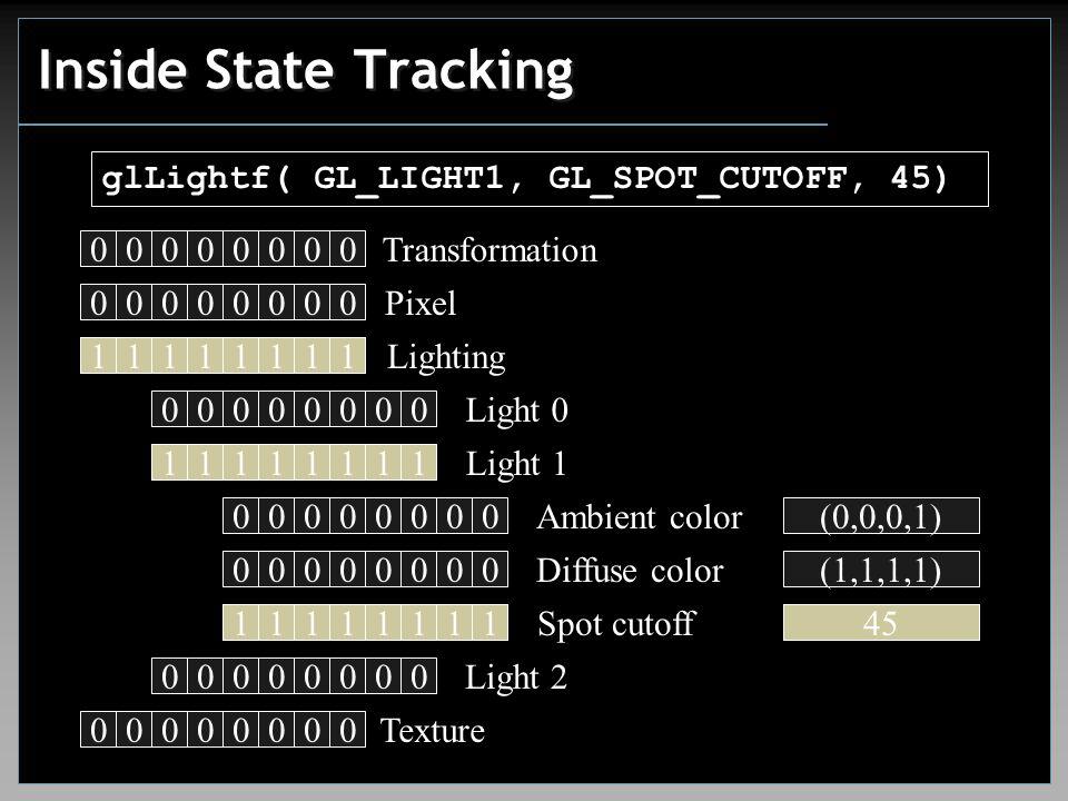 00000000 Inside State Tracking glLightf( GL_LIGHT1, GL_SPOT_CUTOFF, 45) 00000000 Transformation 00000000 Pixel Lighting 11111111 00000000 Texture 00000000 Buffer 00000000 Fog 00000000 Line 00000000 Polygon 00000000 Viewport 00000000 Scissor 00000000 Light 0 00000000 Light 1 00000000 Light 2 00000000 Light 3 00000000 Light 4 00000000 Light 5 00000000 Texture 00000000 00000000 Ambient color 00000000 Diffuse color Spot cutoff (0,0,0,1) (1,1,1,1) 180 00000000 Light 2 11111111 45 11111111