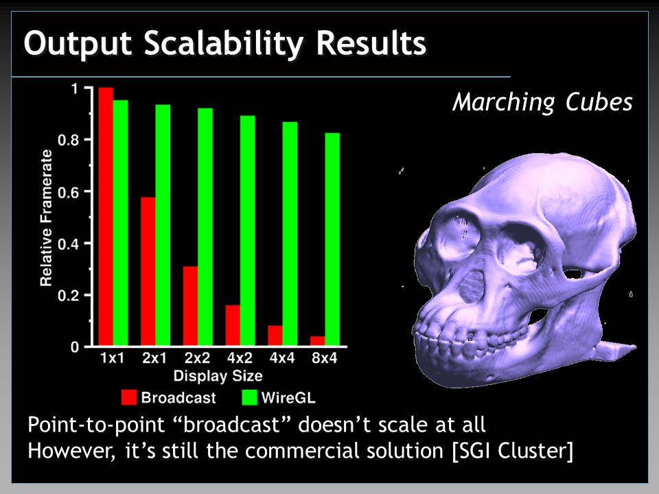 """Output Scalability Results Marching Cubes Point-to-point """"broadcast"""" doesn't scale at all However, it's still the commercial solution [SGI Cluster]"""