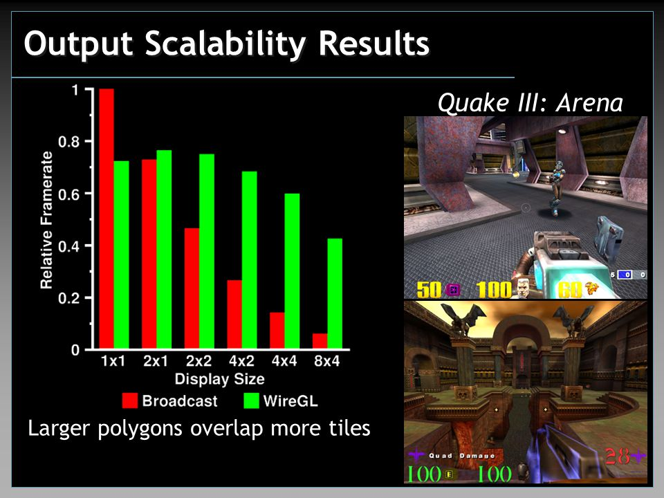 Output Scalability Results Quake III: Arena Larger polygons overlap more tiles