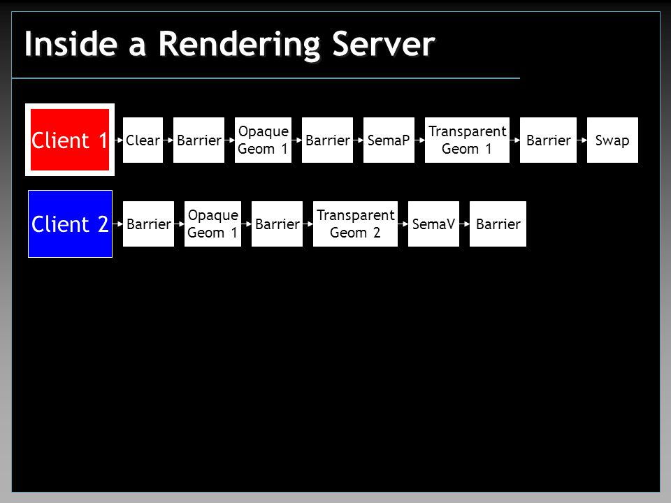 Inside a Rendering Server Client 1 Client 2 ClearBarrier Opaque Geom 1 Transparent Geom 1 SwapSemaPBarrier Opaque Geom 1 Barrier Transparent Geom 2 Se