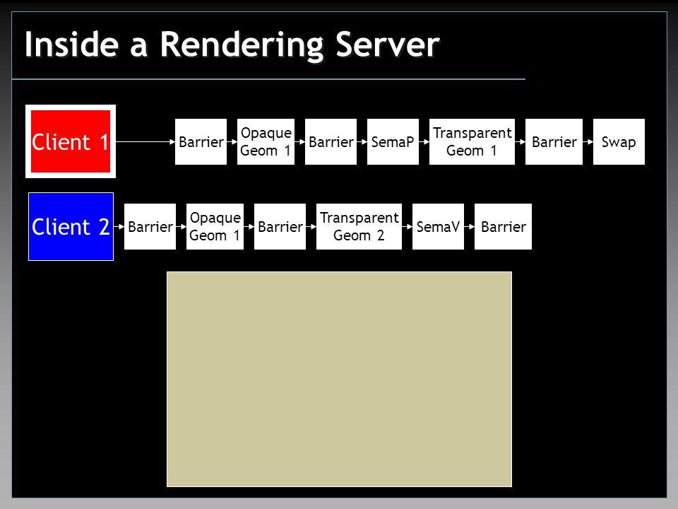 Inside a Rendering Server Client 1 Client 2 Barrier Opaque Geom 1 Transparent Geom 1 SwapSemaPBarrier Opaque Geom 1 Barrier Transparent Geom 2 SemaVBarrier