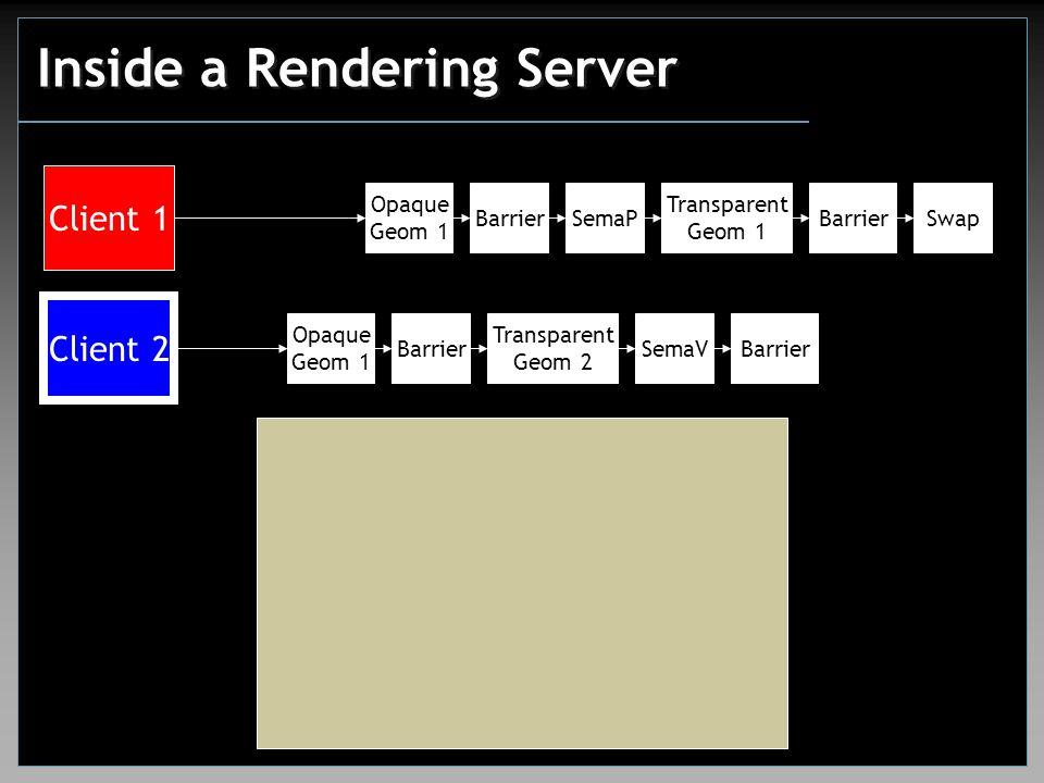 Inside a Rendering Server Client 1 Client 2 Opaque Geom 1 Transparent Geom 1 SwapSemaPBarrier Opaque Geom 1 Barrier Transparent Geom 2 SemaVBarrier