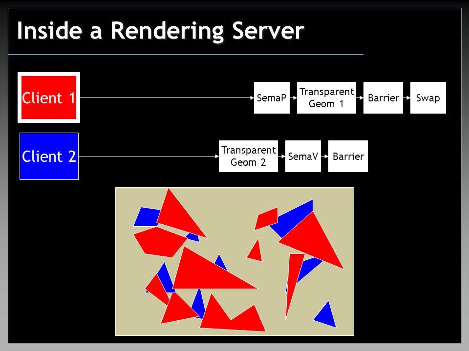 Inside a Rendering Server Client 1 Client 2 Transparent Geom 1 SwapSemaPBarrier Transparent Geom 2 SemaVBarrier