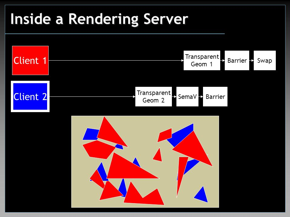 Inside a Rendering Server Client 1 Client 2 Transparent Geom 1 SwapBarrier Transparent Geom 2 SemaVBarrier