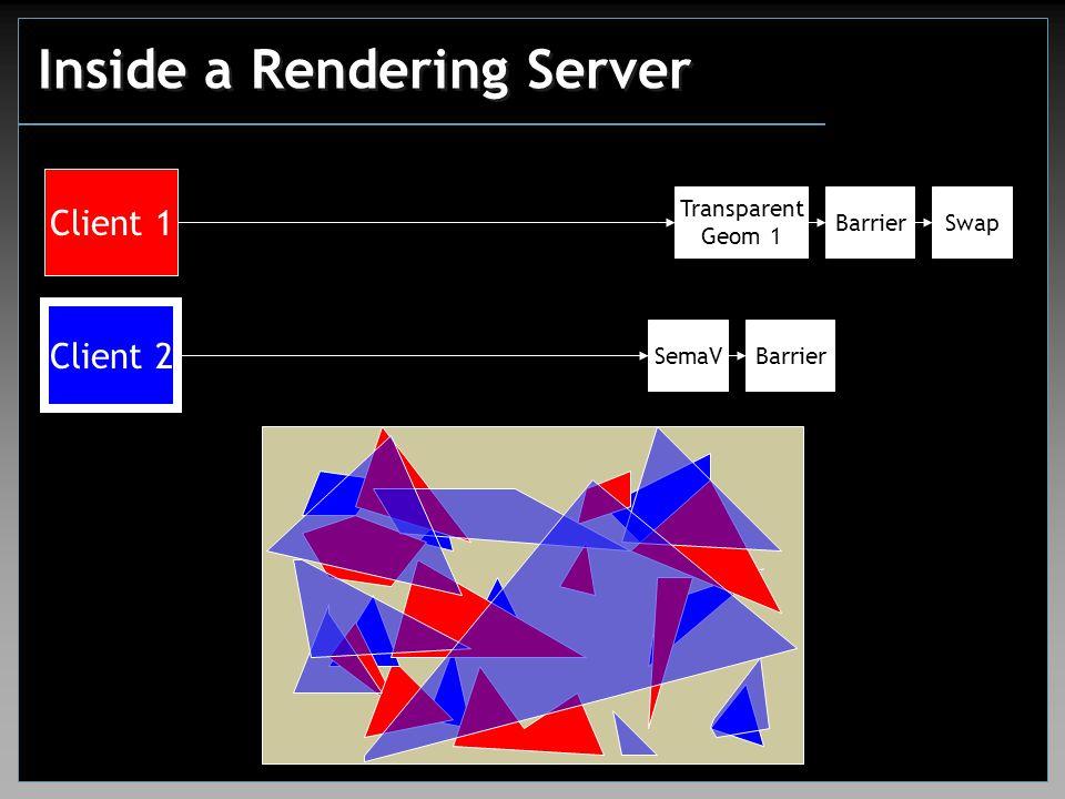 Inside a Rendering Server Client 1 Client 2 Transparent Geom 1 SwapBarrier SemaV