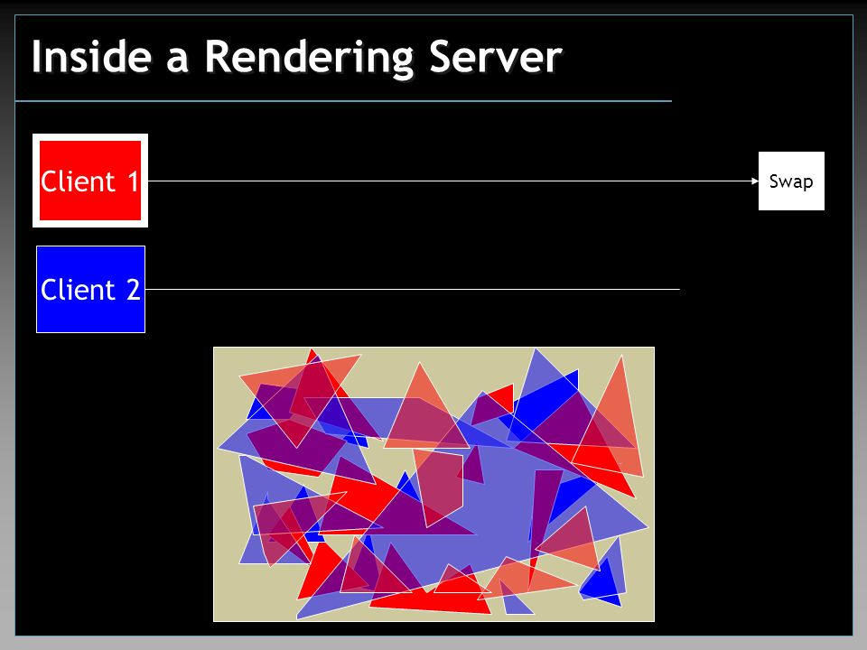 Inside a Rendering Server Client 1 Client 2 Swap