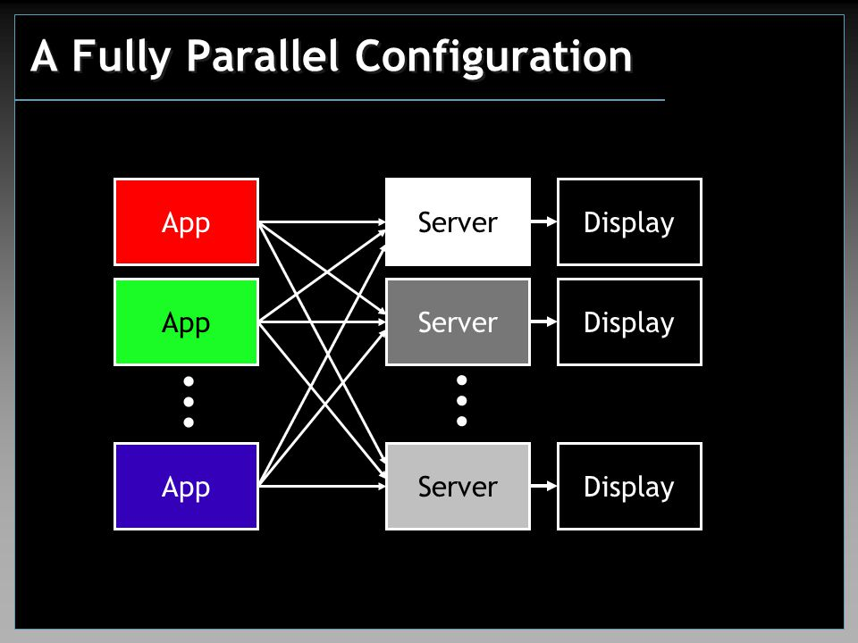 A Fully Parallel Configuration App...... Server...... Display