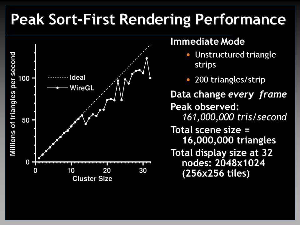 Peak Sort-First Rendering Performance Immediate Mode Unstructured triangle strips 200 triangles/strip Data change every frame Peak observed: 161,000,000 tris/second Total scene size = 16,000,000 triangles Total display size at 32 nodes: 2048x1024 (256x256 tiles)