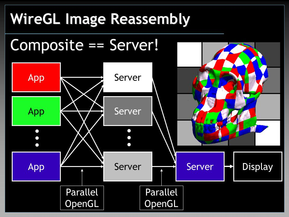 WireGL Image Reassembly Server Parallel OpenGL Parallel OpenGL Composite == Server.