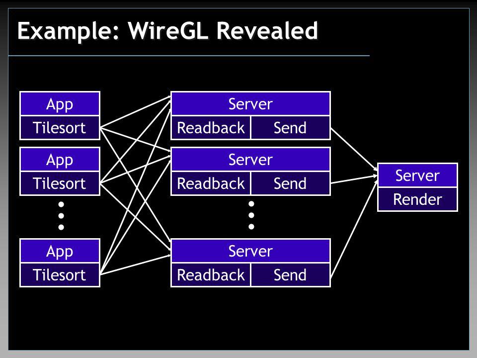Example: WireGL Revealed App...... Tilesort...... Server Readback Send Server Render